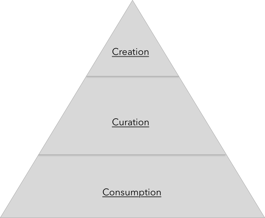 Creation -> Curation -> Consumption Hierarchy